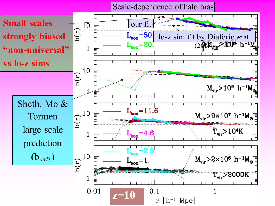 Scale-dependence of halo bias z=10 Sheth, Mo & Tormen large scale prediction (b SMT ) Small scales strongly biased non-universal vs lo-z sims M vir >10 1 0 our fit lo-z sim fit by Diaferio et al.