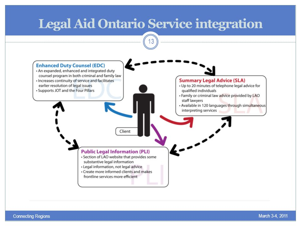 Legal Aid Ontario Service integration March 3-4, 2011 Connecting Regions 13