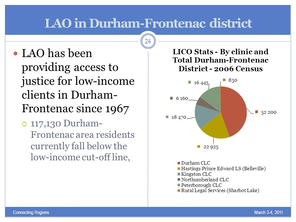 LAO in Durham-Frontenac district LAO has been providing access to justice for low-income clients in Durham- Frontenac since 1967  117,130 Durham- Frontenac area residents currently fall below the low-income cut-off line, March 3-4, 2011Connecting Regions 24