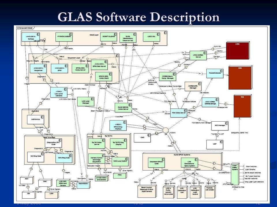 9 May 2008 12RAS GLAS Software Description