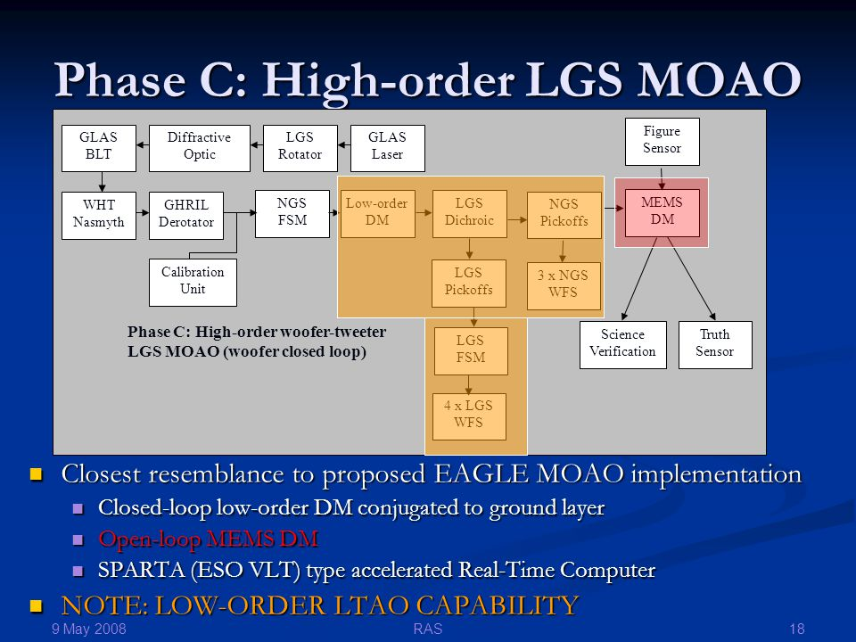 9 May 2008 18RAS Phase C: High-order LGS MOAO Closest resemblance to proposed EAGLE MOAO implementation Closest resemblance to proposed EAGLE MOAO imp