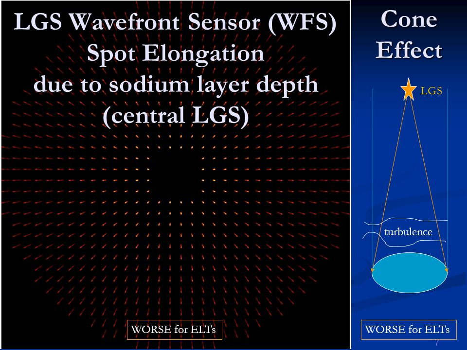 9 May 2008 7RAS LGS Wavefront Sensor (WFS) Spot Elongation due to sodium layer depth (central LGS) Cone Effect LGS WORSE for ELTs turbulence