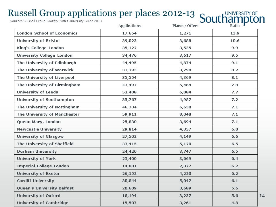 14 Russell Group applications per places 2012-13 ApplicationsPlaces / OffersRatio London School of Economics17,6541,27113.9 University of Bristol39,0233,68810.6 King s College London35,1223,5359.9 University College London34,4763,6179.5 The University of Edinburgh44,4954,8749.1 The University of Warwick31,2933,7988.2 The University of Liverpool35,5544,3698.1 The University of Birmingham42,4975,4647.8 University of Leeds52,4886,8847.7 University of Southampton35,7674,9877.2 The University of Nottingham46,7346,6387.1 The University of Manchester59,9118,0487.1 Queen Mary, London25,8303,6947.1 Newcastle University29,8144,3576.8 University of Glasgow27,5024,1496.6 The University of Sheffield33,4155,1206.5 Durham University24,4203,7476.5 University of York23,4003,6696.4 Imperial College London14,8012,3776.2 University of Exeter26,1524,2206.2 Cardiff University30,8445,0476.1 Queen s University Belfast20,6093,6895.6 University of Oxford18,1943,2375.6 University of Cambridge15,5073,2614.8 Sources: Russell Group, Sunday Times University Guide 2013