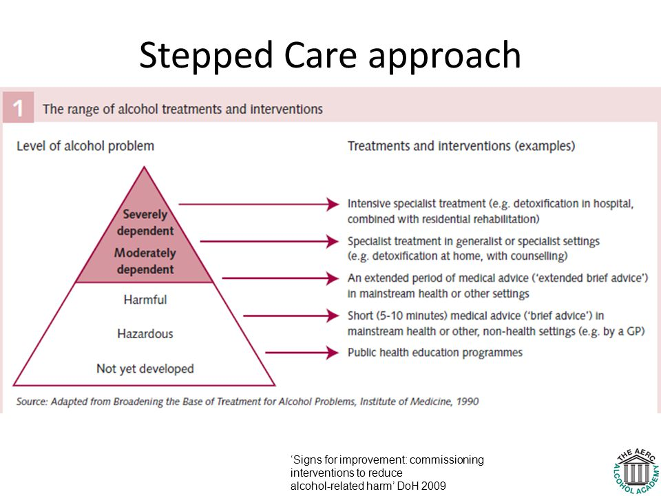 Stepped Care approach 'Signs for improvement: commissioning interventions to reduce alcohol-related harm' DoH 2009