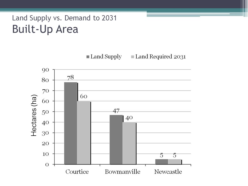 Land Supply vs. Demand to 2031 Built-Up Area Hectares (ha)