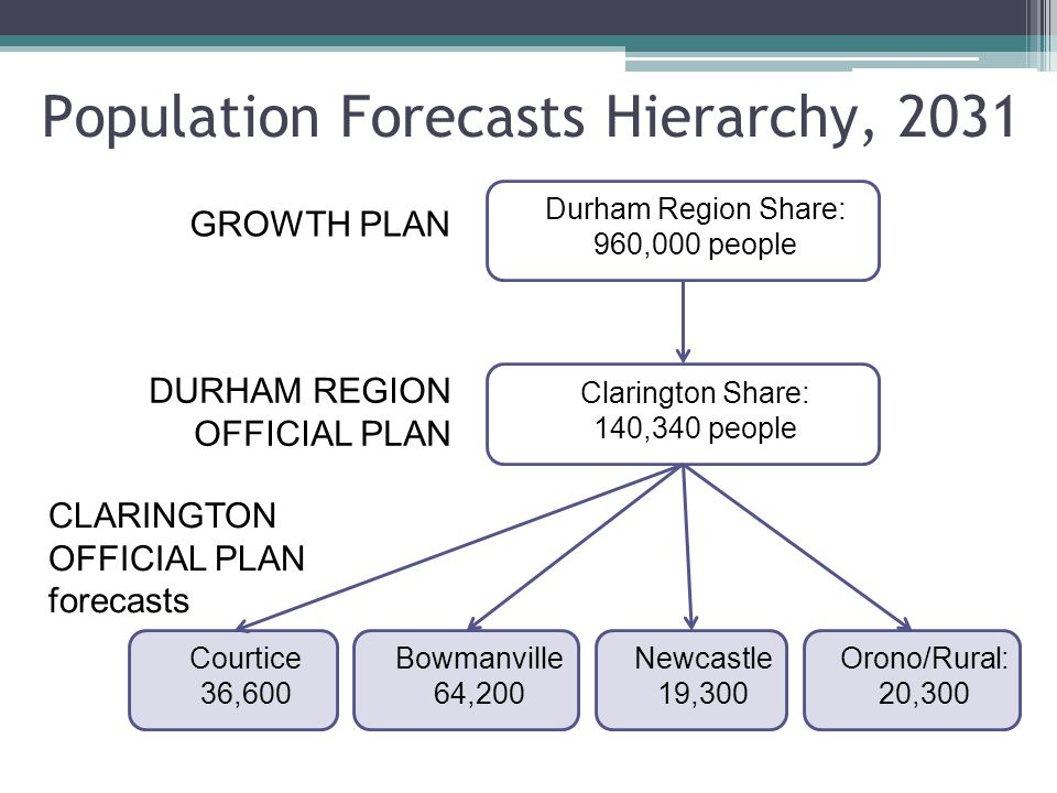 Population Forecasts Hierarchy, 2031 Durham Region Share: 960,000 people GROWTH PLAN Clarington Share: 140,340 people DURHAM REGION OFFICIAL PLAN CLARINGTON OFFICIAL PLAN forecasts Courtice 36,600 Newcastle 19,300 Orono/Rural: 20,300 Bowmanville 64,200