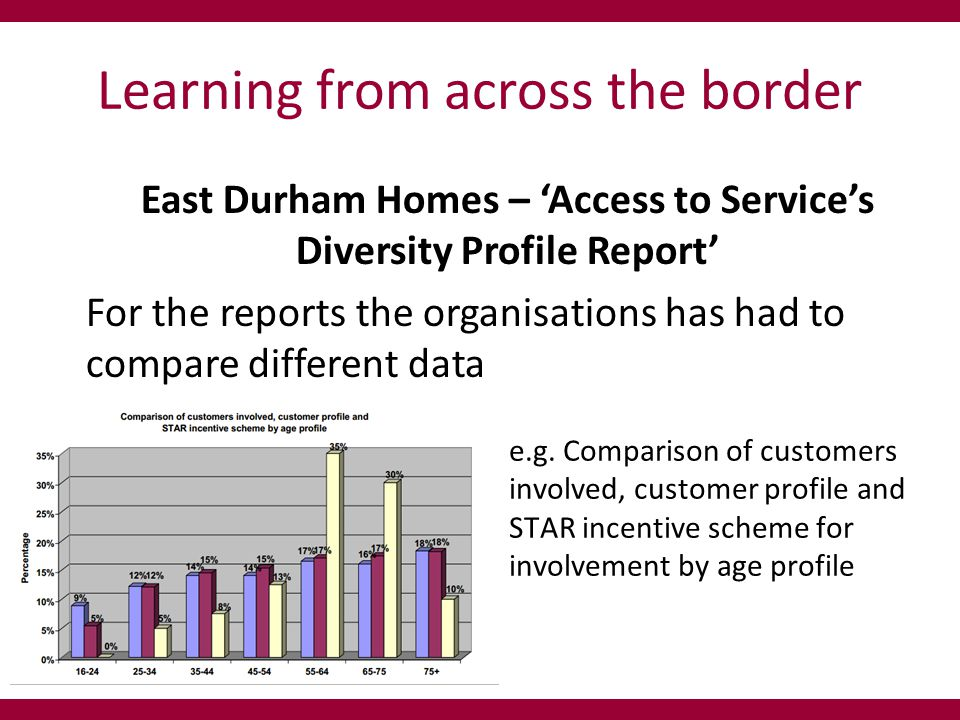 Learning from across the border East Durham Homes – 'Access to Service's Diversity Profile Report' For the reports the organisations has had to compare different data e.g.