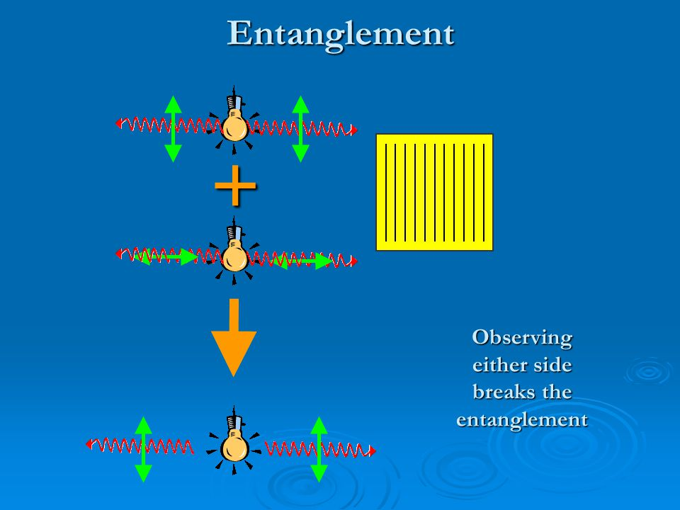 Entanglement Observing either side breaks the entanglement +