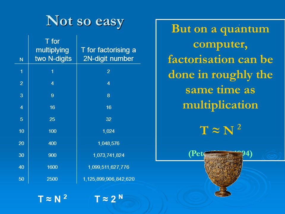 Not so easy. N T for multiplying two N-digits T for factorising a 2N-digit number 112 244 398 416 52532 101001,024 204001,048,576 309001,073,741,824 4