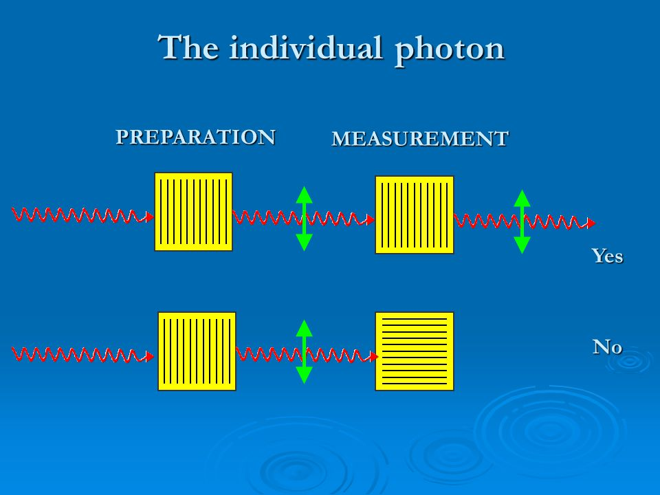 How it looks to the photon in the stream (2) MEASUREMENT PREPARATION MAYBE!