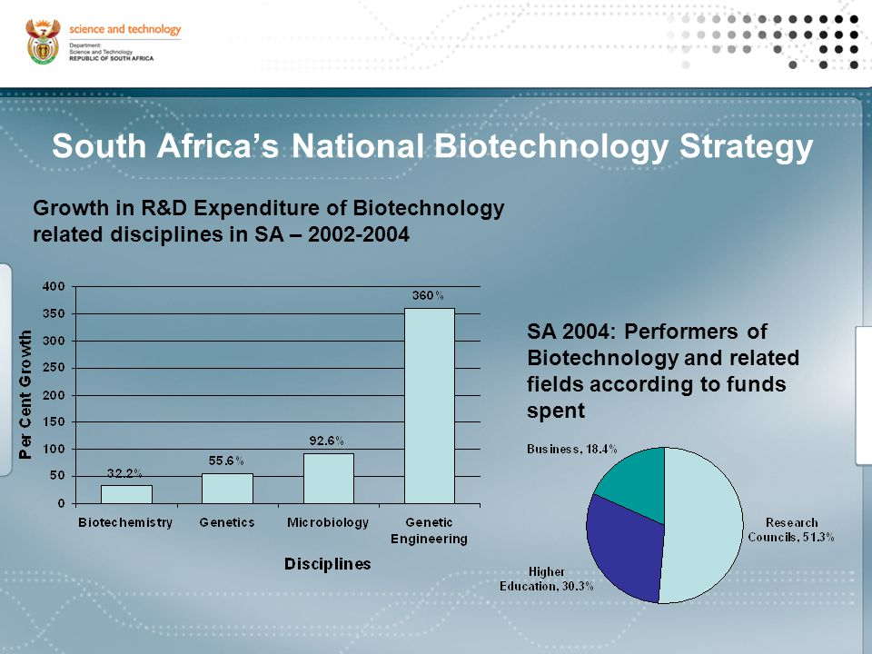Growth in R&D Expenditure of Biotechnology related disciplines in SA – 2002-2004 SA 2004: Performers of Biotechnology and related fields according to funds spent