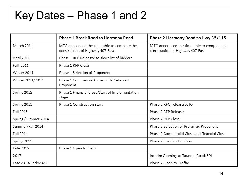 14 Key Dates – Phase 1 and 2 Phase 1 Brock Road to Harmony RoadPhase 2 Harmony Road to Hwy 35/115 March 2011MTO announced the timetable to complete the construction of Highway 407 East April 2011Phase 1 RFP Released to short list of bidders Fall 2011Phase 1 RFP Close Winter 2011Phase 1 Selection of Proponent Winter 2011/2012Phase 1 Commercial Close with Preferred Proponent Spring 2012Phase 1 Financial Close/Start of Implementation stage Spring 2013Phase 1 Construction startPhase 2 RFQ release by IO Fall 2013Phase 2 RFP Release Spring /Summer 2014Phase 2 RFP Close Summer/Fall 2014Phase 2 Selection of Preferred Proponent Fall 2014Phase 2 Commercial Close and Financial Close Spring 2015Phase 2 Construction Start Late 2015Phase 1 Open to traffic 2017Interim Opening to Taunton Road/EDL Late 2019/Early2020Phase 2 Open to Traffic