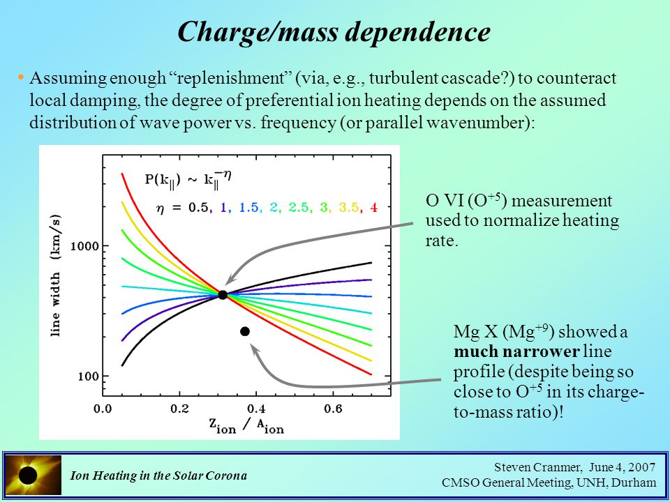 Ion Heating in the Solar Corona Steven Cranmer, June 4, 2007 CMSO General Meeting, UNH, Durham Charge/mass dependence Assuming enough replenishment (via, e.g., turbulent cascade ) to counteract local damping, the degree of preferential ion heating depends on the assumed distribution of wave power vs.