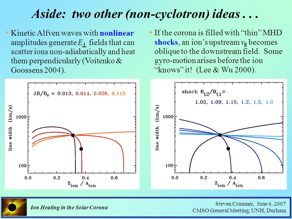 Ion Heating in the Solar Corona Steven Cranmer, June 4, 2007 CMSO General Meeting, UNH, Durham Aside: two other (non-cyclotron) ideas...