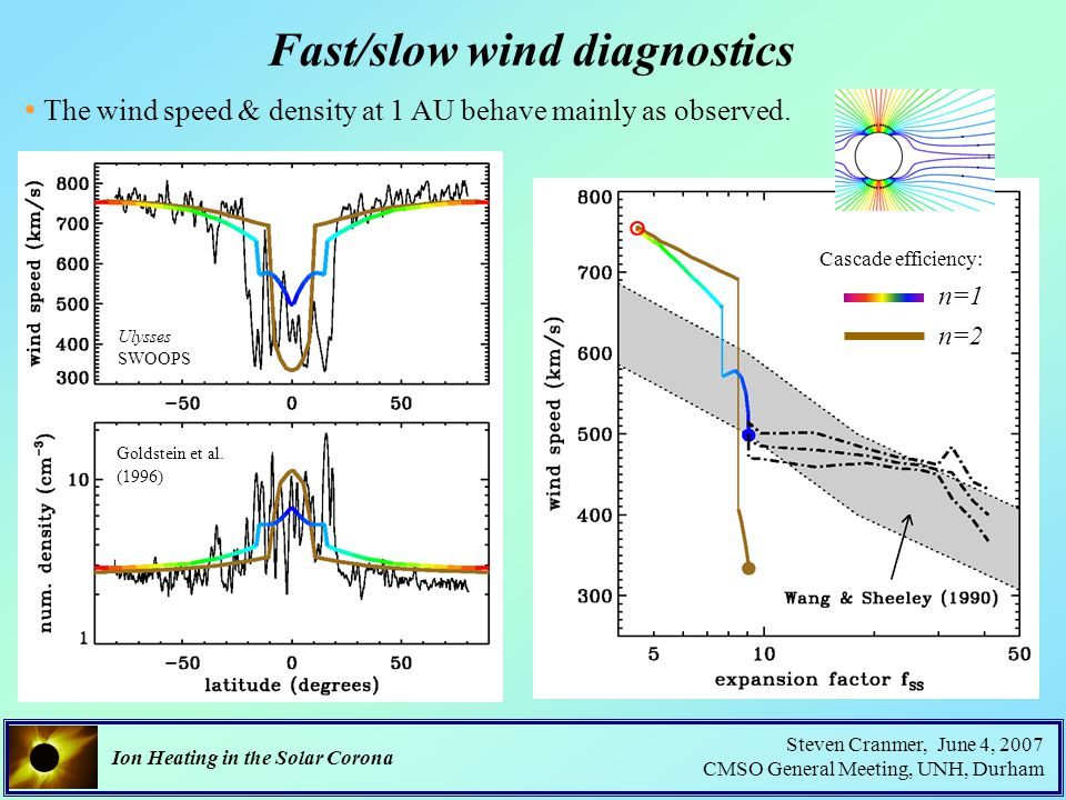 Ion Heating in the Solar Corona Steven Cranmer, June 4, 2007 CMSO General Meeting, UNH, Durham Fast/slow wind diagnostics The wind speed & density at 1 AU behave mainly as observed.