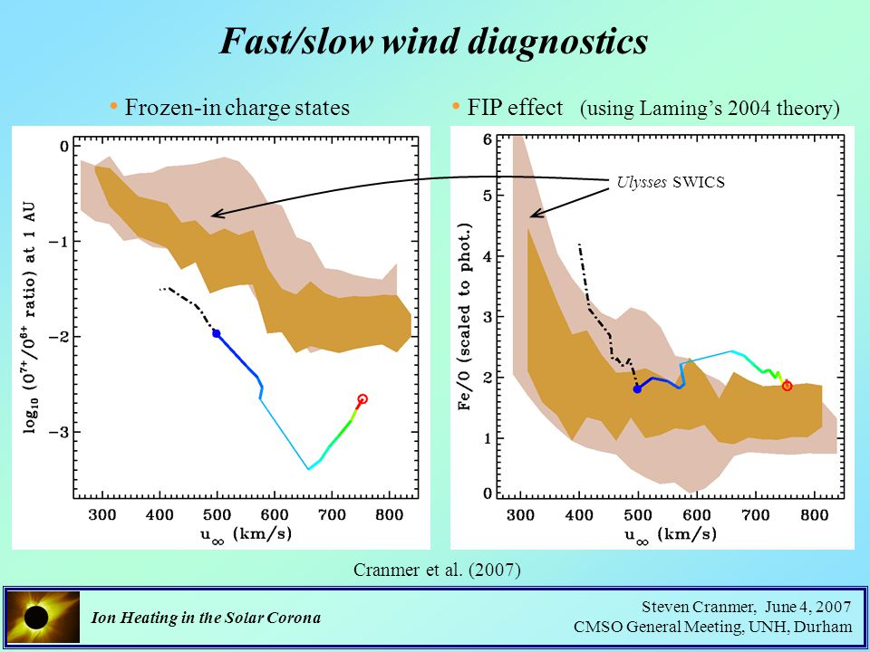 Ion Heating in the Solar Corona Steven Cranmer, June 4, 2007 CMSO General Meeting, UNH, Durham Fast/slow wind diagnostics Frozen-in charge states FIP effect (using Laming's 2004 theory) Cranmer et al.