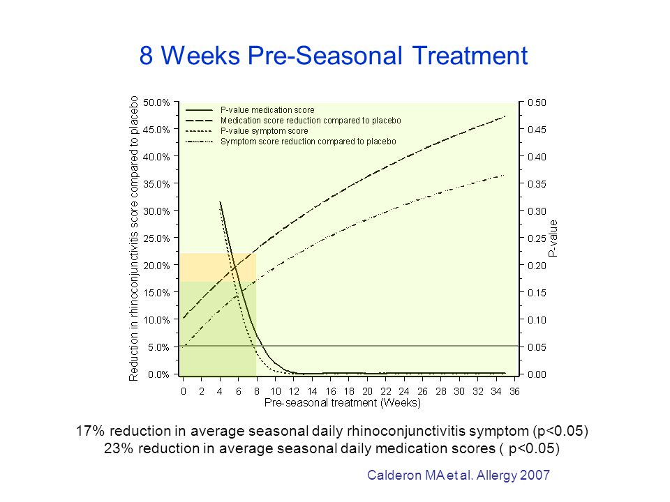 17% reduction in average seasonal daily rhinoconjunctivitis symptom (p<0.05) 23% reduction in average seasonal daily medication scores ( p<0.05) 8 Weeks Pre-Seasonal Treatment Calderon MA et al.