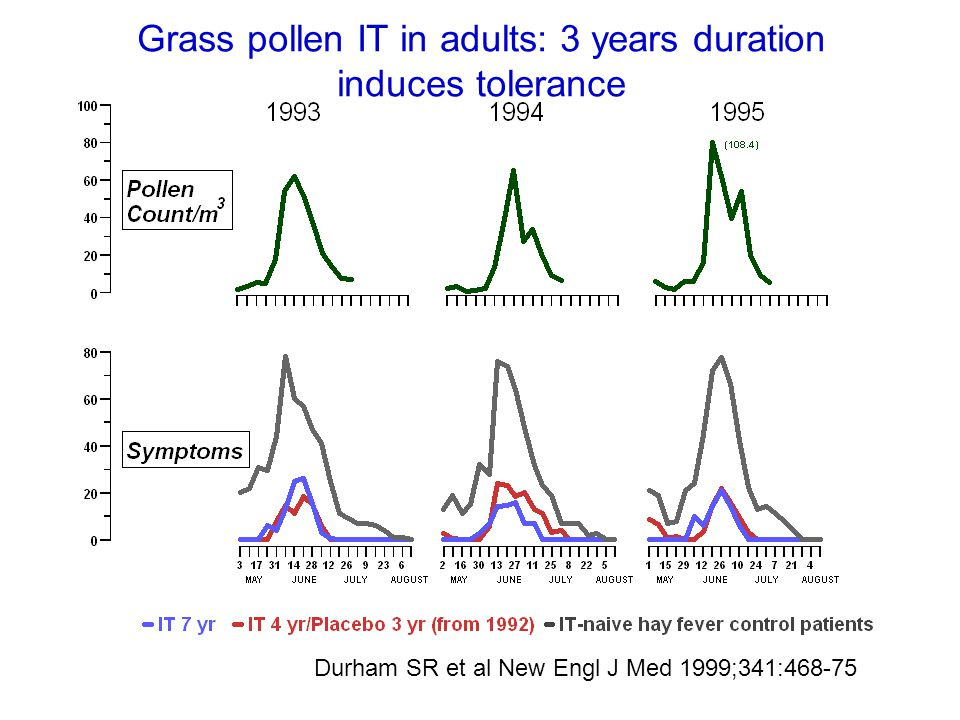 Durham SR et al New Engl J Med 1999;341:468-75 Grass pollen IT in adults: 3 years duration induces tolerance