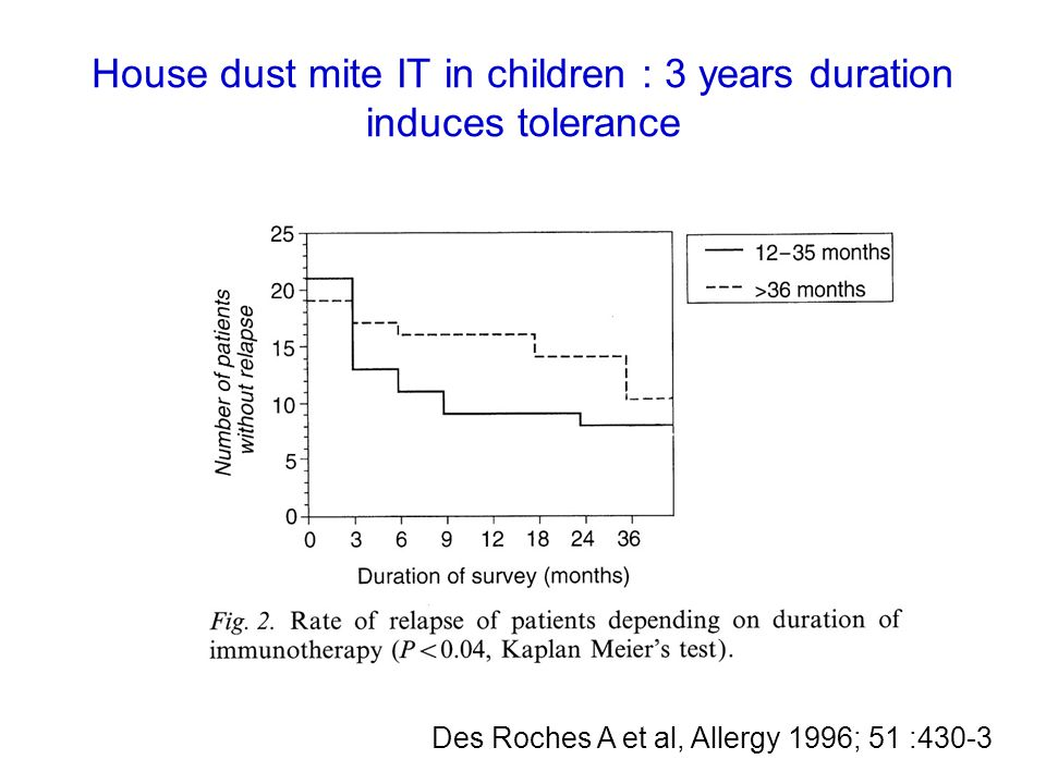 House dust mite IT in children : 3 years duration induces tolerance Des Roches A et al, Allergy 1996; 51 :430-3