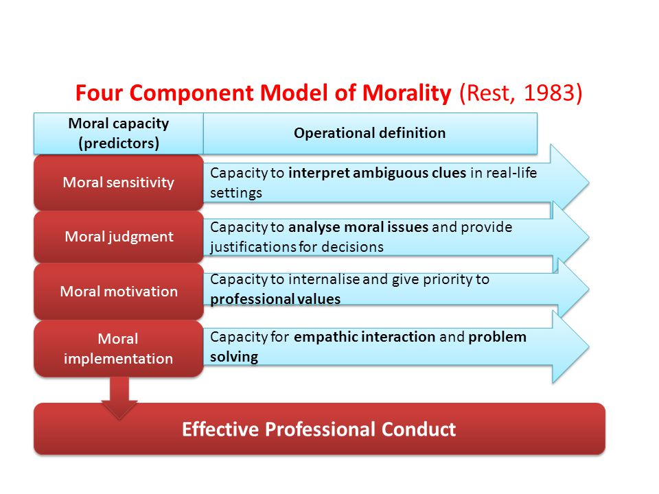 Four Component Model of Morality (Rest, 1983) Moral sensitivity Moral judgment Moral motivation Moral implementation Effective Professional Conduct Capacity to interpret ambiguous clues in real-life settings Moral capacity (predictors) Operational definition Capacity to analyse moral issues and provide justifications for decisions Capacity to internalise and give priority to professional values Capacity for empathic interaction and problem solving