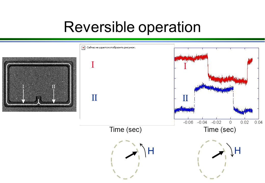 Reversible operation Time (sec) I II Time (sec) I II H H