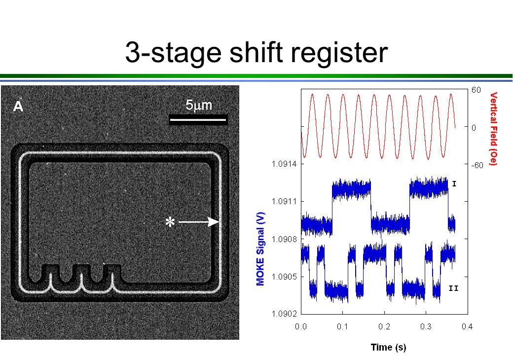 3-stage shift register