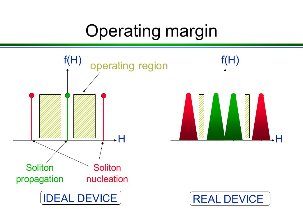 Operating margin H f(H) Soliton propagation Soliton nucleation operating region IDEAL DEVICE H f(H) REAL DEVICE