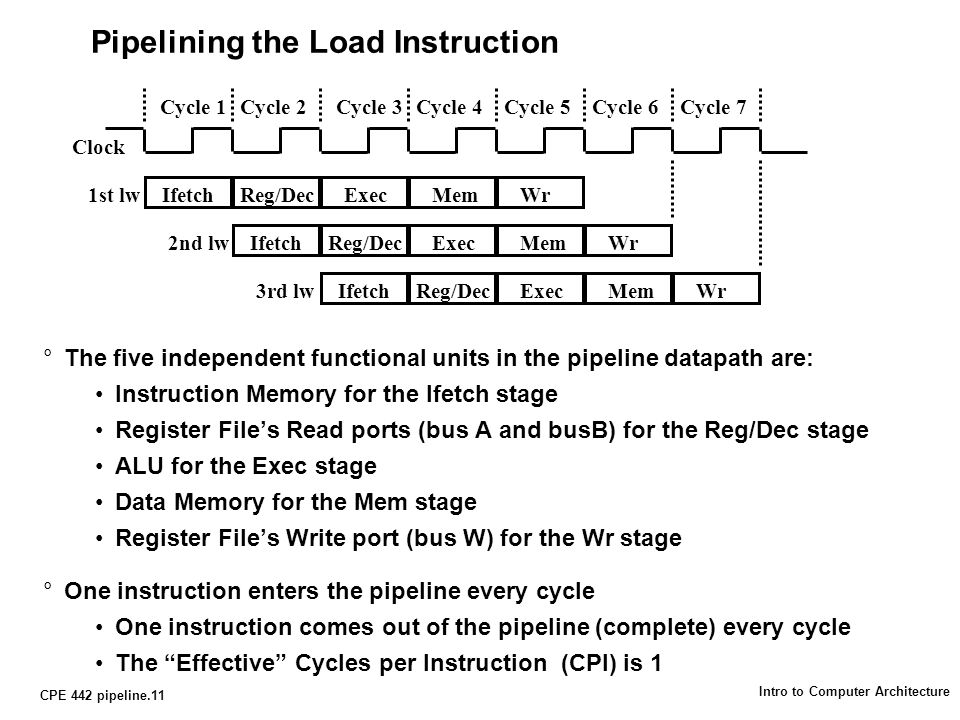 CPE 442 pipeline.11 Intro to Computer Architecture Pipelining the Load Instruction °The five independent functional units in the pipeline datapath are: Instruction Memory for the Ifetch stage Register File's Read ports (bus A and busB) for the Reg/Dec stage ALU for the Exec stage Data Memory for the Mem stage Register File's Write port (bus W) for the Wr stage °One instruction enters the pipeline every cycle One instruction comes out of the pipeline (complete) every cycle The Effective Cycles per Instruction (CPI) is 1 Clock Cycle 1Cycle 2Cycle 3Cycle 4Cycle 5Cycle 6Cycle 7 IfetchReg/DecExecMemWr1st lw IfetchReg/DecExecMemWr2nd lw IfetchReg/DecExecMemWr3rd lw