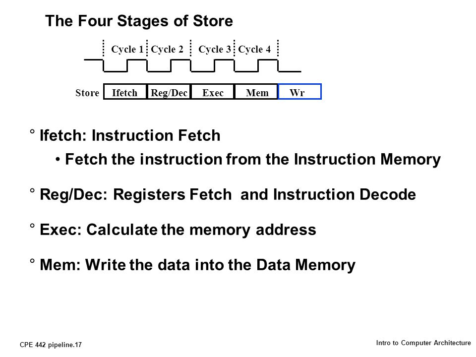 CPE 442 pipeline.17 Intro to Computer Architecture The Four Stages of Store °Ifetch: Instruction Fetch Fetch the instruction from the Instruction Memory °Reg/Dec: Registers Fetch and Instruction Decode °Exec: Calculate the memory address °Mem: Write the data into the Data Memory Cycle 1Cycle 2Cycle 3Cycle 4 IfetchReg/DecExecMemStoreWr