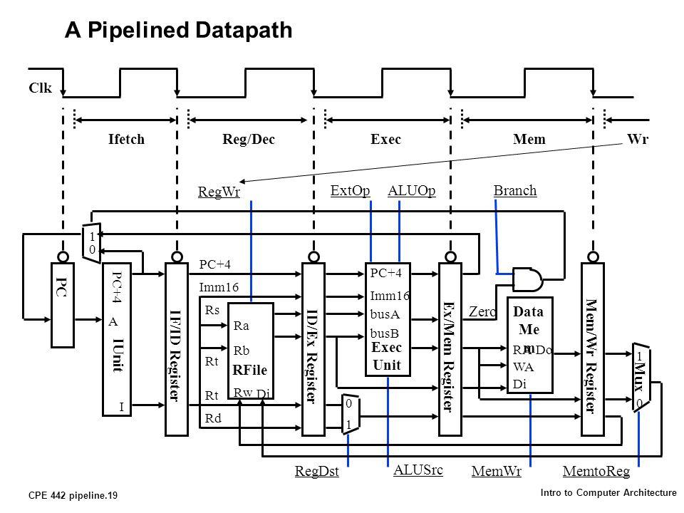 CPE 442 pipeline.19 Intro to Computer Architecture A Pipelined Datapath Clk IfetchReg/DecExecMemWr