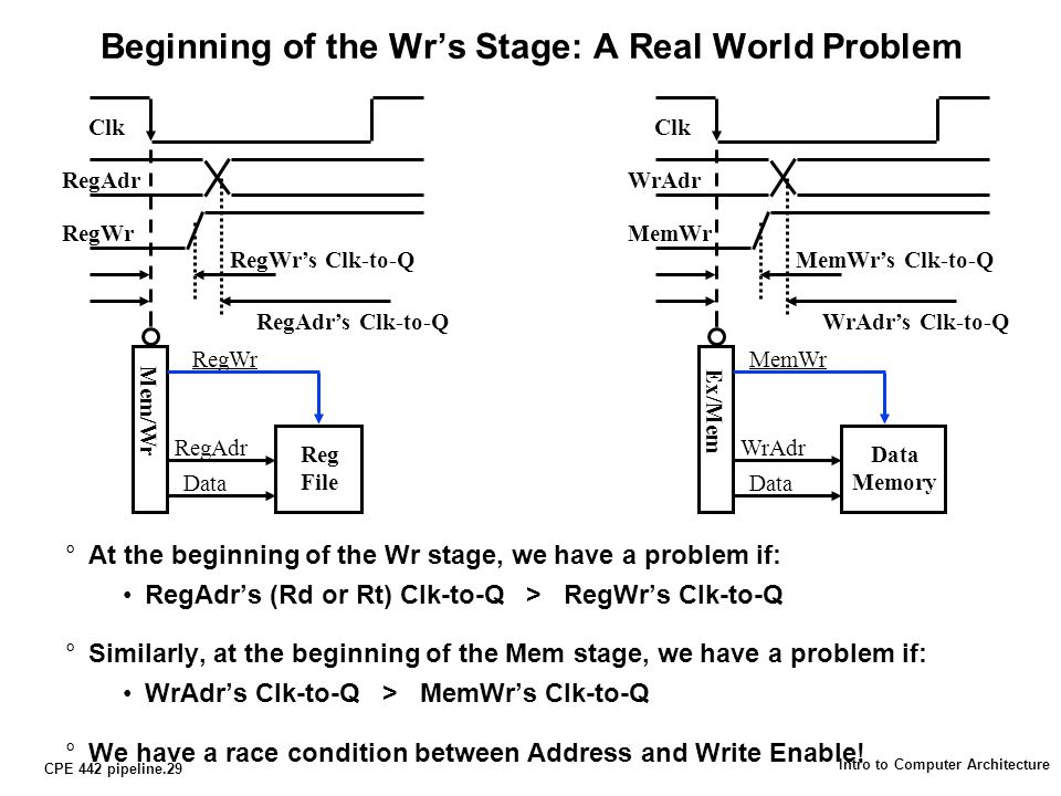 CPE 442 pipeline.29 Intro to Computer Architecture Beginning of the Wr's Stage: A Real World Problem °At the beginning of the Wr stage, we have a problem if: RegAdr's (Rd or Rt) Clk-to-Q > RegWr's Clk-to-Q °Similarly, at the beginning of the Mem stage, we have a problem if: WrAdr's Clk-to-Q > MemWr's Clk-to-Q °We have a race condition between Address and Write Enable.
