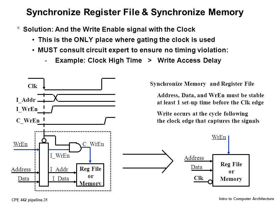 CPE 442 pipeline.31 Intro to Computer Architecture Synchronize Register File & Synchronize Memory °Solution: And the Write Enable signal with the Clock This is the ONLY place where gating the clock is used MUST consult circuit expert to ensure no timing violation: -Example: Clock High Time > Write Access Delay WrEn I_Addr I_Data Reg File or Memory Clk I_Addr I_WrEn Address Data I_WrEn C_WrEn Clk Address Data WrEn Reg File or Memory Synchronize Memory and Register File Address, Data, and WrEn must be stable at least 1 set-up time before the Clk edge Write occurs at the cycle following the clock edge that captures the signals