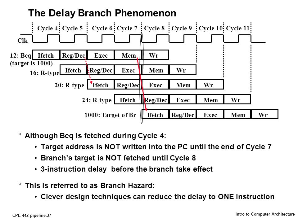 CPE 442 pipeline.37 Intro to Computer Architecture The Delay Branch Phenomenon °Although Beq is fetched during Cycle 4: Target address is NOT written into the PC until the end of Cycle 7 Branch's target is NOT fetched until Cycle 8 3-instruction delay before the branch take effect °This is referred to as Branch Hazard: Clever design techniques can reduce the delay to ONE instruction Cycle 4Cycle 5Cycle 6Cycle 7Cycle 8Cycle 9Cycle 10Cycle 11 IfetchReg/DecExecMemWr IfetchReg/DecExecMemWr 16: R-type IfetchReg/DecExecMemWr IfetchReg/DecExecMemWr24: R-type 12: Beq (target is 1000) 20: R-type Clk IfetchReg/DecExecMemWr1000: Target of Br
