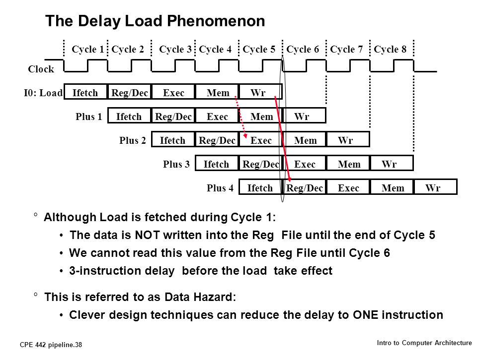 CPE 442 pipeline.38 Intro to Computer Architecture The Delay Load Phenomenon °Although Load is fetched during Cycle 1: The data is NOT written into the Reg File until the end of Cycle 5 We cannot read this value from the Reg File until Cycle 6 3-instruction delay before the load take effect °This is referred to as Data Hazard: Clever design techniques can reduce the delay to ONE instruction Clock Cycle 1Cycle 2Cycle 3Cycle 4Cycle 5Cycle 6Cycle 7Cycle 8 IfetchReg/DecExecMemWrI0: Load IfetchReg/DecExecMemWrPlus 1 IfetchReg/DecExecMemWrPlus 2 IfetchReg/DecExecMemWrPlus 3 IfetchReg/DecExecMemWrPlus 4