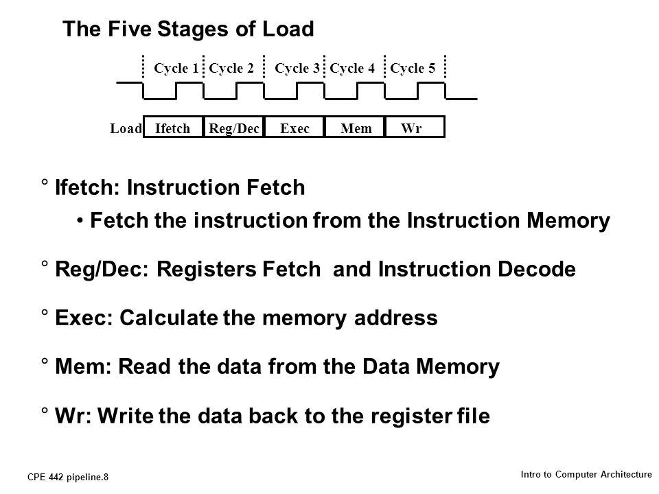 CPE 442 pipeline.8 Intro to Computer Architecture The Five Stages of Load °Ifetch: Instruction Fetch Fetch the instruction from the Instruction Memory °Reg/Dec: Registers Fetch and Instruction Decode °Exec: Calculate the memory address °Mem: Read the data from the Data Memory °Wr: Write the data back to the register file Cycle 1Cycle 2Cycle 3Cycle 4Cycle 5 IfetchReg/DecExecMemWrLoad