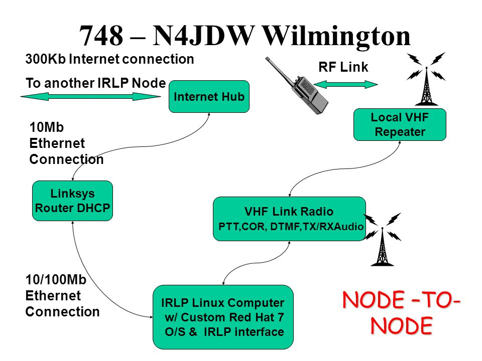 Node 429 – N4HAJ Kinston Internet Hub Linksys Router DHCP IRLP Linux Computer w/ Custom Red Hat 7 O/S & IRLP interface 300Kb Internet connection To another IRLP Node 10Mb Ethernet Connection 10/100Mb Ethernet Connection UHF Link Radio PTT,COR, DTMF,TX/RXAudio Local UHF Repeater RF Link NODE –TO- NODE
