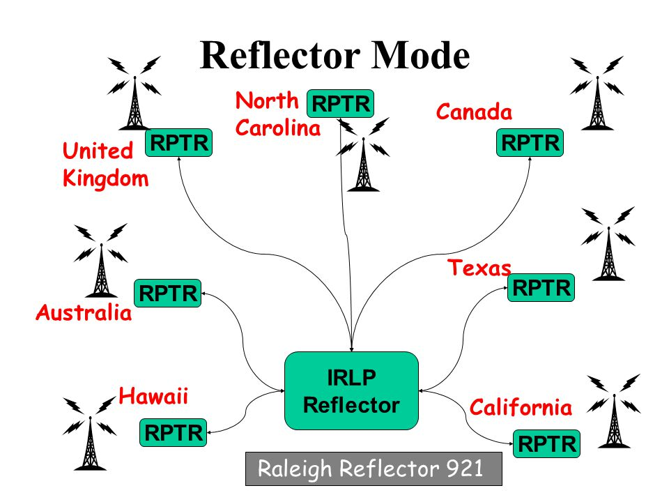 Modes of Operation There are two modes of IRLP operation Point to Point Mode – Only two repeaters are linked –This mode is much like linking two repeaters together via a link radio or remote base Reflector Mode – Multiple Audio Streams -Much like a party line – everyone hears everyone else