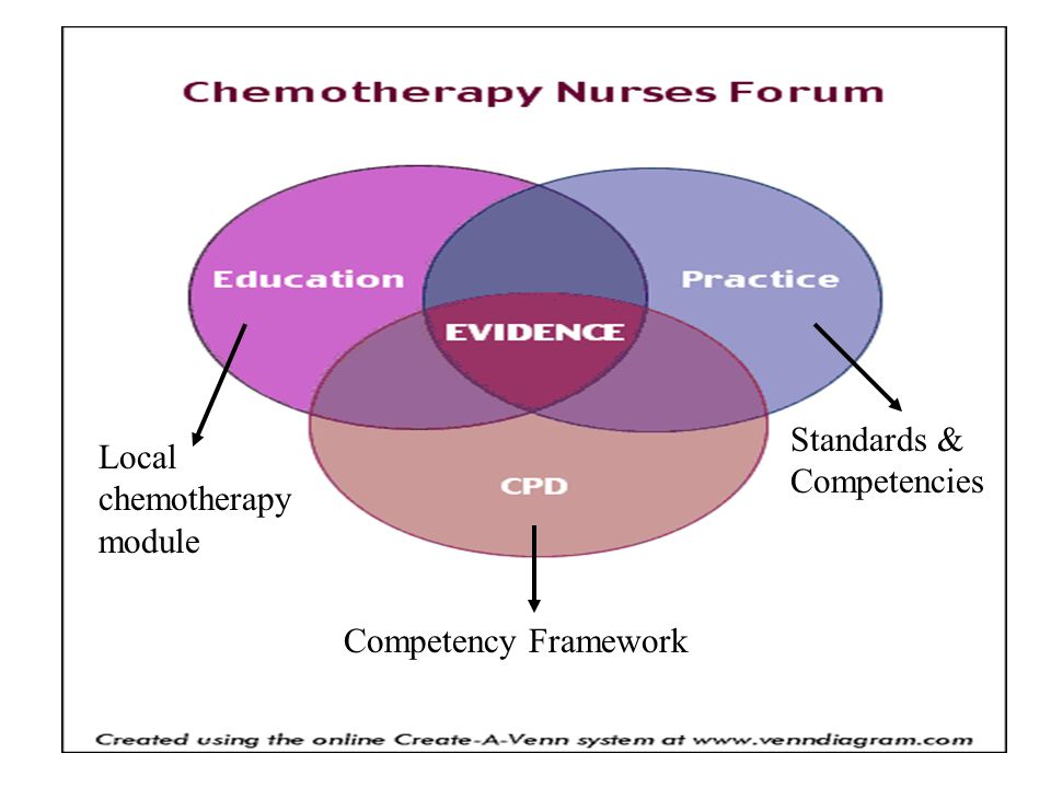 Standards & Competencies Competency Framework Local chemotherapy module