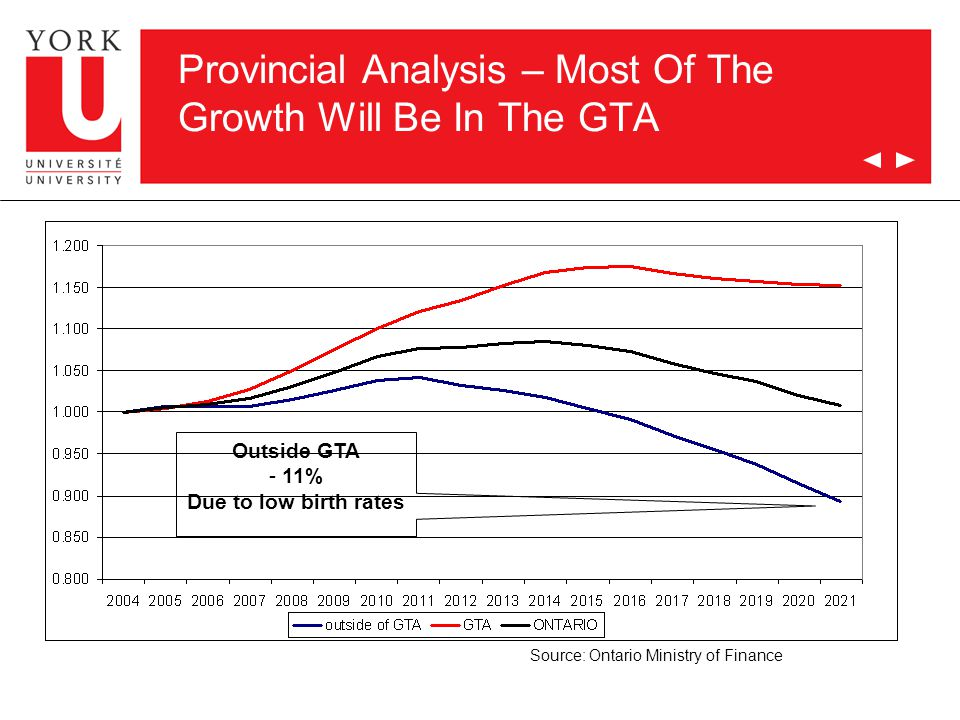 Provincial Analysis – Most Of The Growth Will Be In The GTA Source: Ontario Ministry of Finance Outside GTA - 11% Due to low birth rates