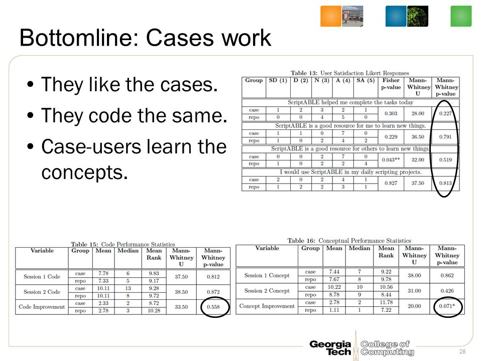 Bottomline: Cases work They like the cases. They code the same. Case-users learn the concepts. 26