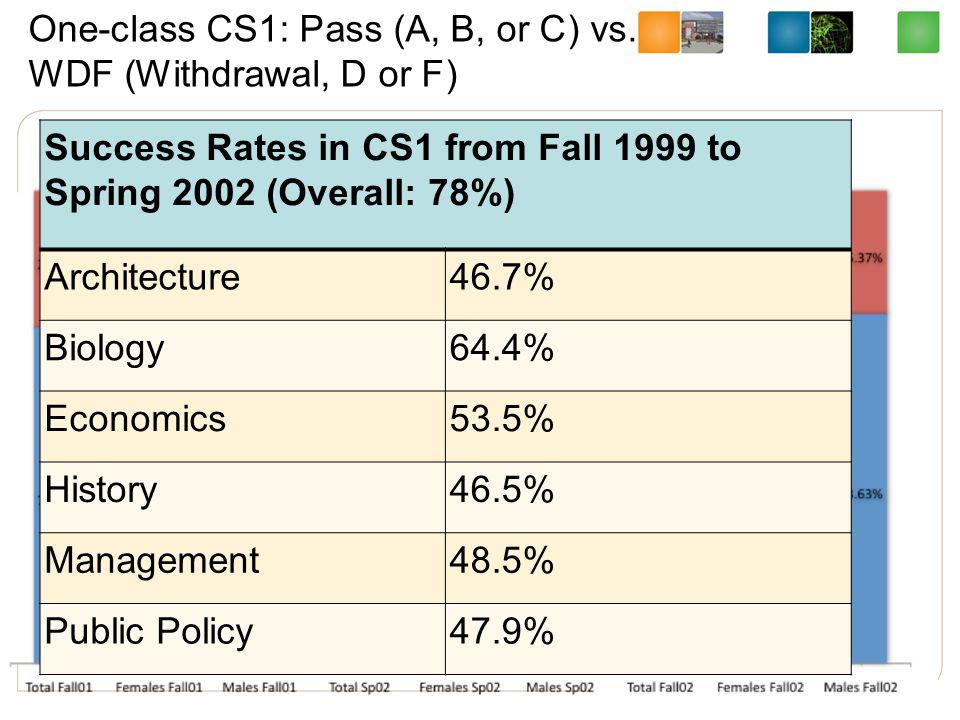 One-class CS1: Pass (A, B, or C) vs.