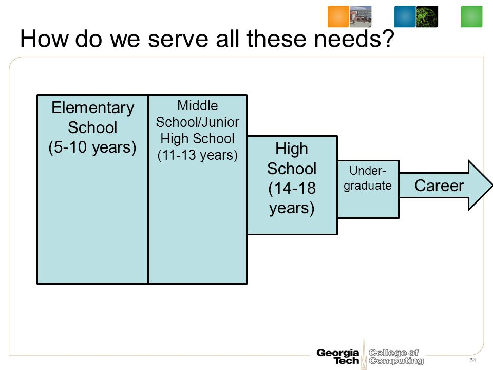 How do we serve all these needs.