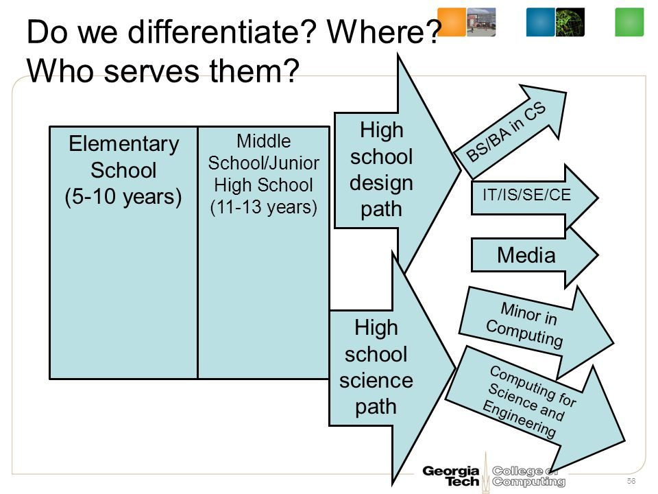 Do we differentiate. Where. Who serves them.