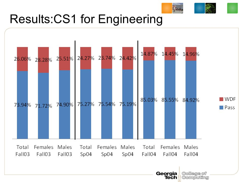 Results:CS1 for Engineering