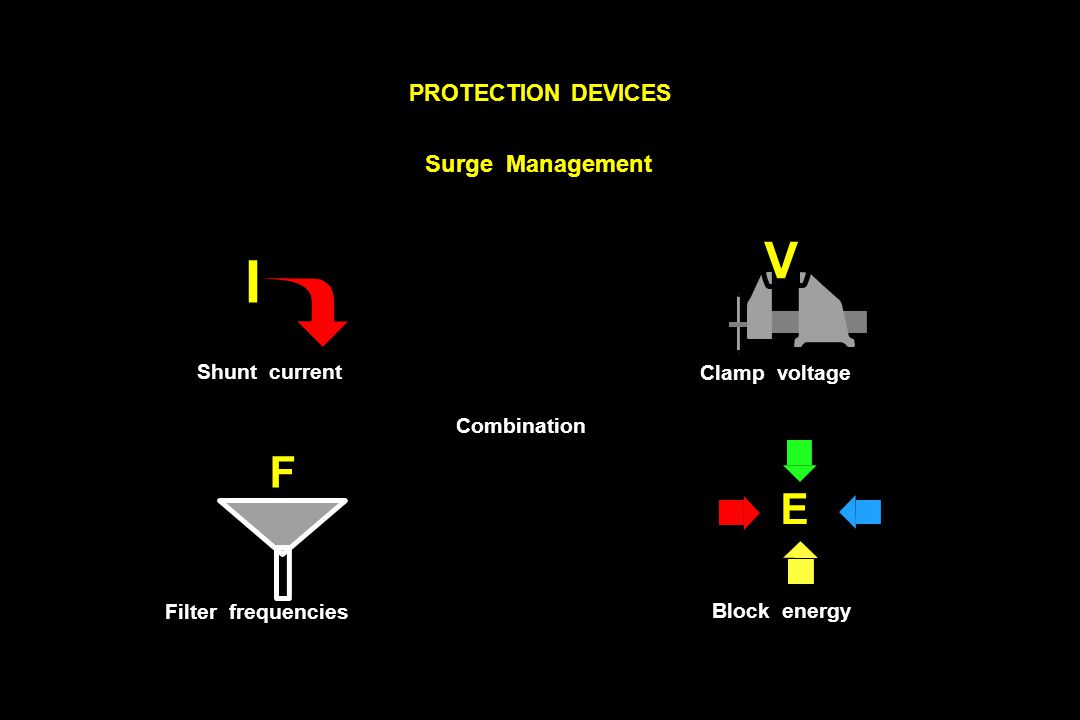 Combination Surge Management V Clamp voltage PROTECTION DEVICES F Filter frequencies I Shunt current E Block energy