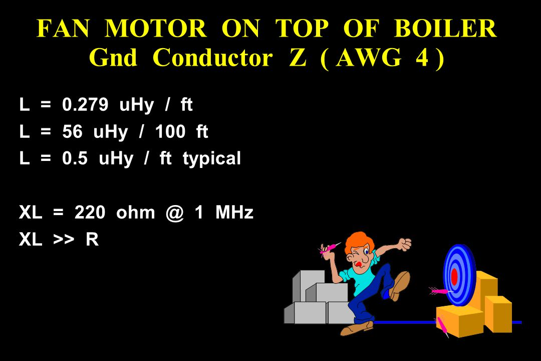 L = 0.279 uHy / ft L = 56 uHy / 100 ft L = 0.5 uHy / ft typical XL = 220 ohm @ 1 MHz XL >> R FAN MOTOR ON TOP OF BOILER Gnd Conductor Z ( AWG 4 )