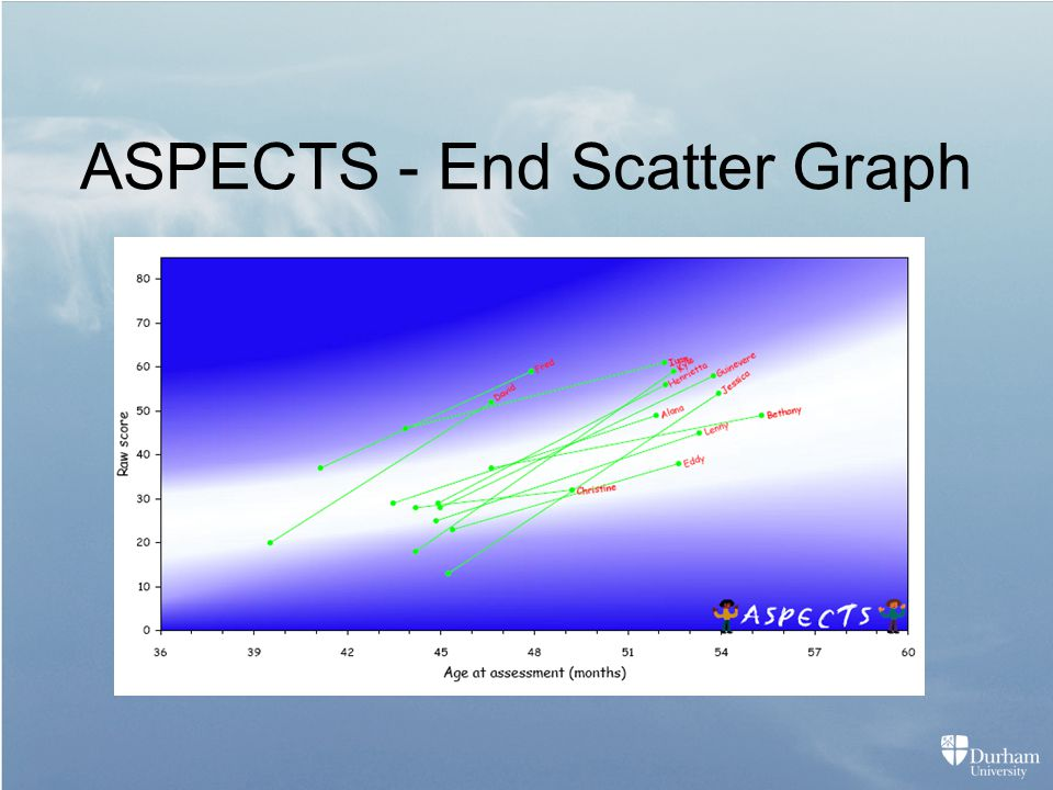 ASPECTS - End Scatter Graph