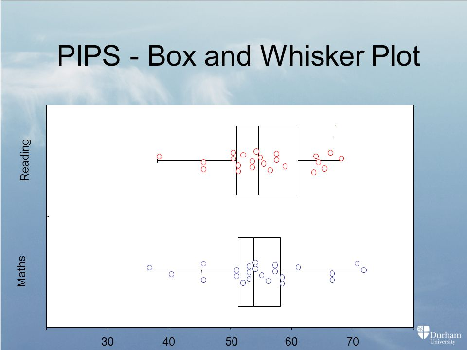 PIPS - Box and Whisker Plot 5040306070 Reading Maths