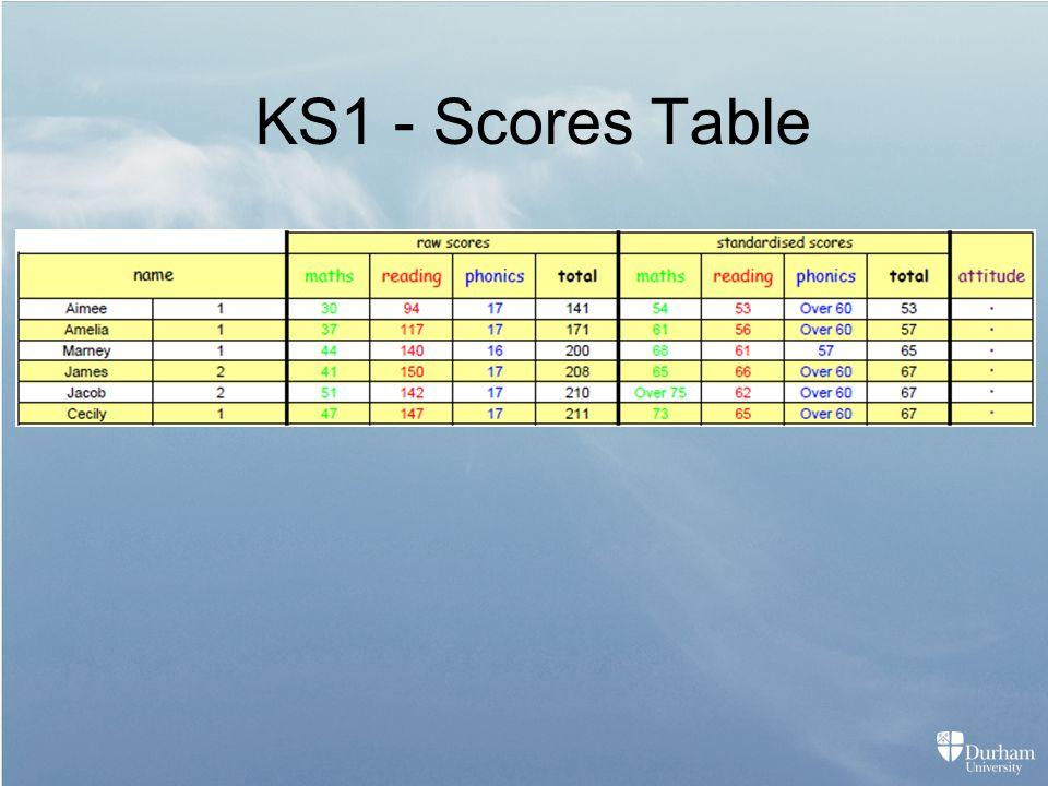 KS1 - Scores Table