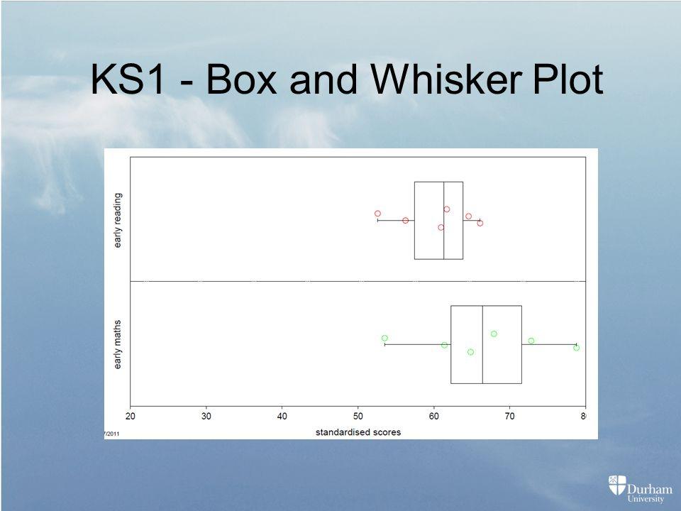 KS1 - Box and Whisker Plot